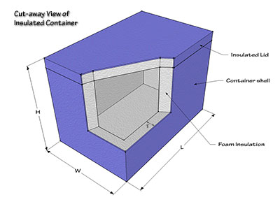 cut-away view of insulated container with labeled dimensions