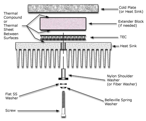 exploded view showing the various components in a properly mounted TE cooler assembly