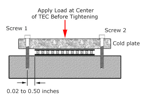graphic showing how to apply a force at the center of the TE device before tightening the screws