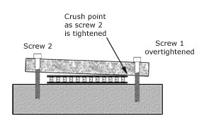 image showing how a TEC or TEG is crushed by tightening the screws too much on one side