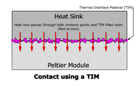 image of two surfaces magnified showing how a TIM improves the heat flow