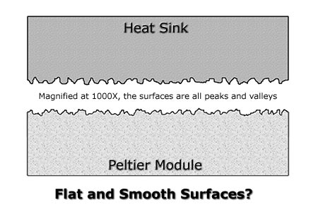 Magnified view of two surfaces, why you need a TIM