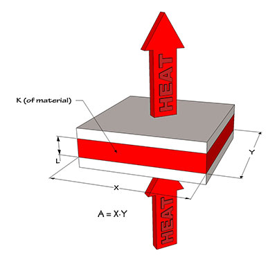 image showing flow of heat through a material and calculating thermal resistance